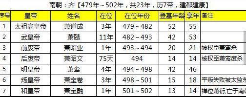 南朝齐皇帝列表介绍,哪个最厉害?