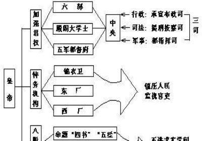 实行中央集权制度的原因是什么?在历史上有什么的地位