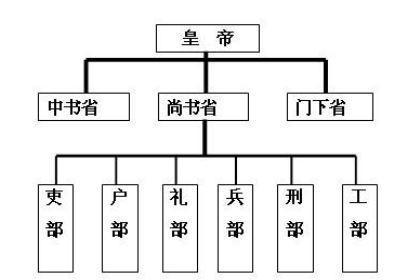 六部:中央行政机构中,吏、户、礼、兵、刑、工各部的总称