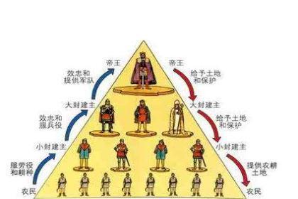 世卿世禄制:中国古代王朝三大选官用人制度之一