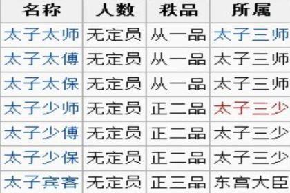 古代的太子有多少位老师?东宫三师和东宫三少有什么区别?