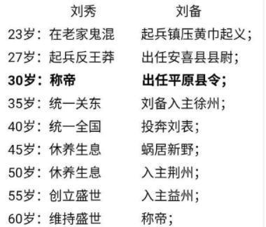 同样生不逢时地位低下,为何刘备不能像刘秀那样成功?
