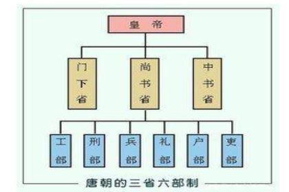 唐朝时的尚书省是干嘛的?有什么作用