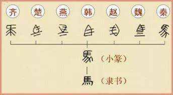 """秦始皇统一文字所颁布的""""书同文""""法令,把文字统一成了什么文字?"""